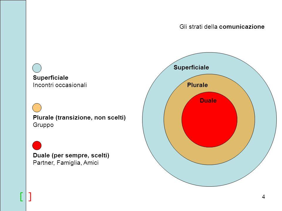 [ ] Gli strati della comunicazione Superficiale Superficiale